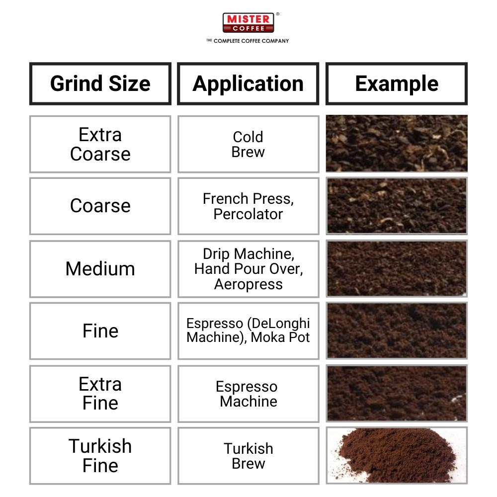 Grind Size (1)